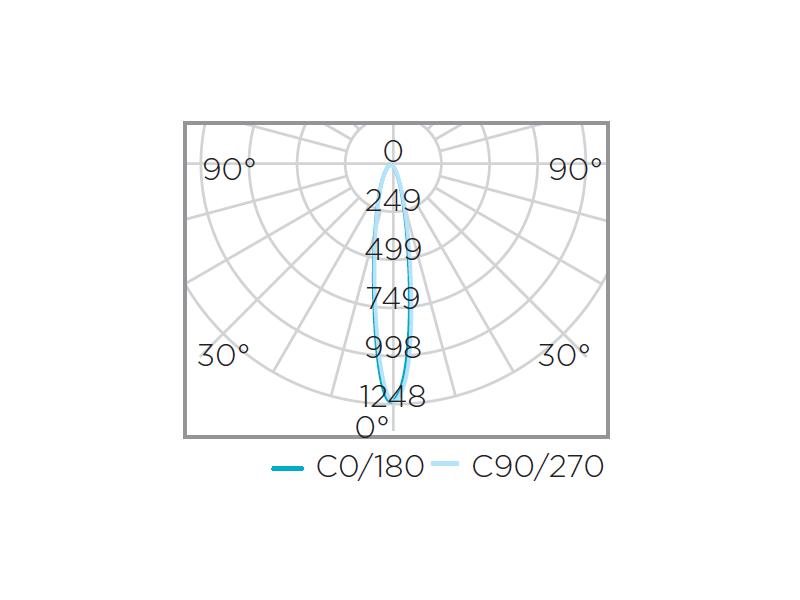 AR70 EVO Dimerizável 4,8W 24° Stella