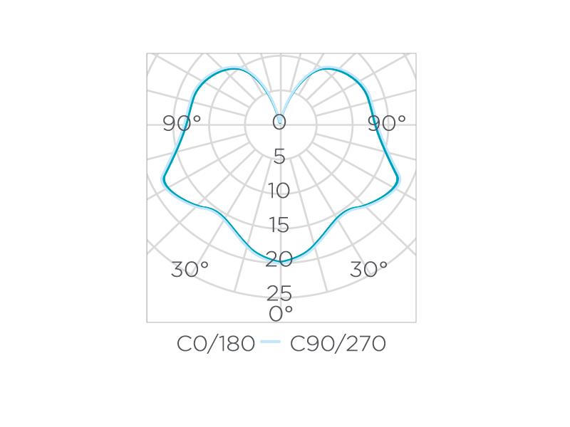 Bipino G4 2W 300° Stella
