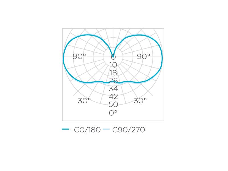 Bulbo Filamento 4W 360° Stella