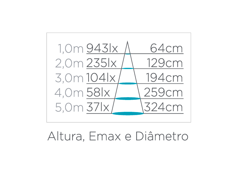 Dicroica Dimerizável 6W 36° Stella