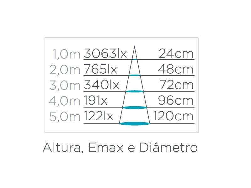 Dicroica Dimerizável 7W - 15° Stella