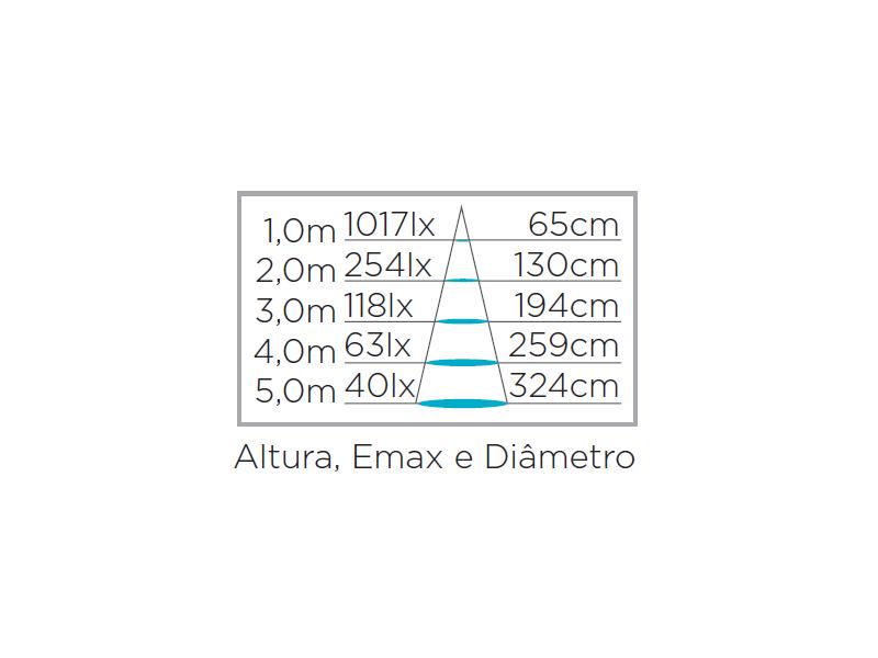 Dicroica EVO Dimerizável 7W 36° Stella