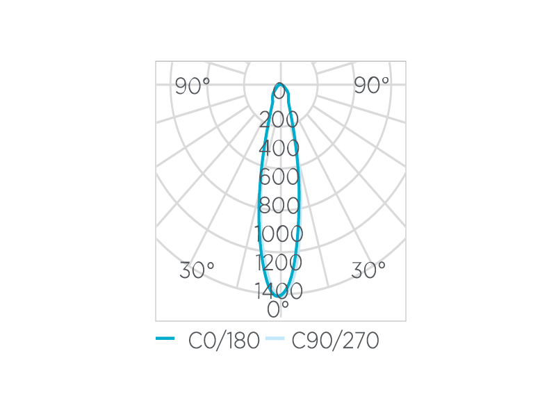 PAR20 EVO Dimerizável 6W 25° Stella