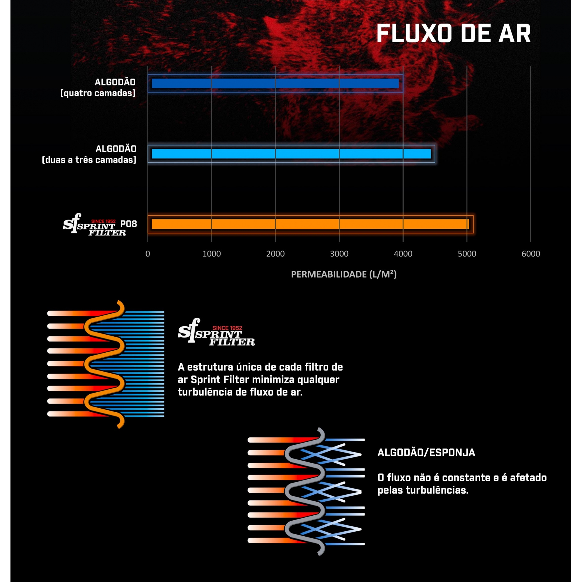 FILTRO DE AR SPRINT FILTER TRIUMPH DAYTONA/R 2013- STREET TRIPLE/R 2013-2016 - PM143S