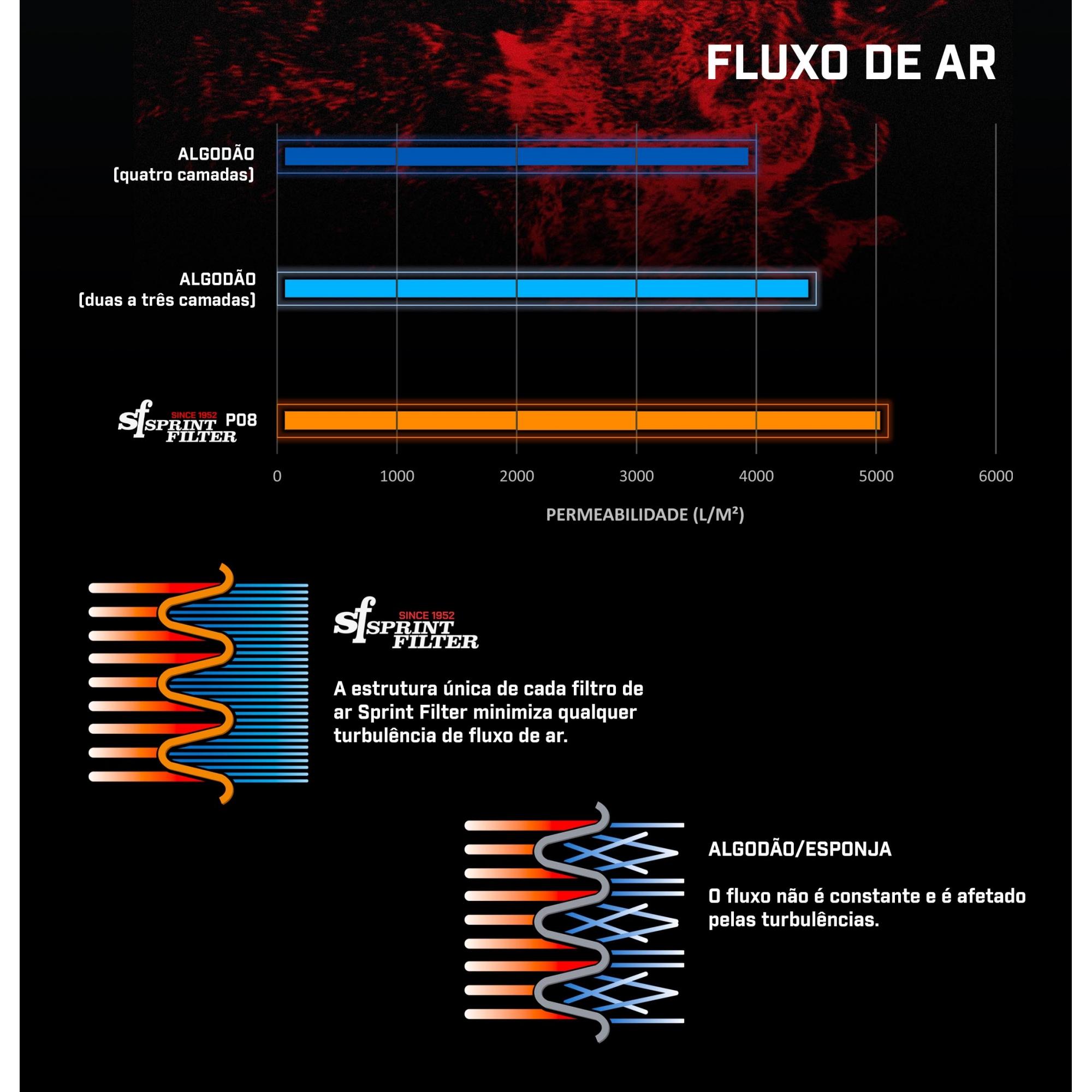FILTRO DE AR SPRINT FILTER TRIUMPH STREET TRIPLE RS/S/S 2017- - PM167S