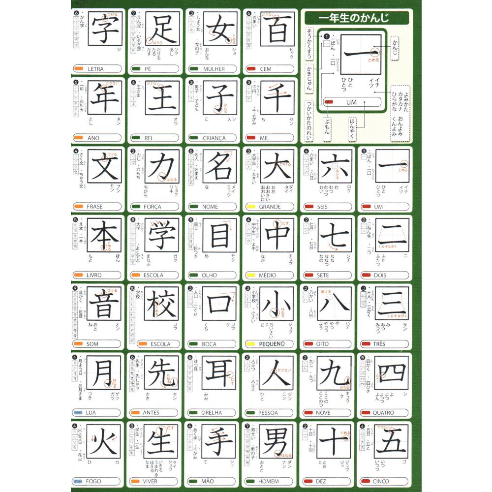 Pôster de 80 kanjis da 1 série fundamental
