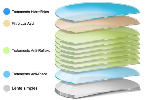 Lentes (Selecione Primeiro A Espessura) - Indicamos Tratamento Blue Light - Filtro azul (Gamer)
