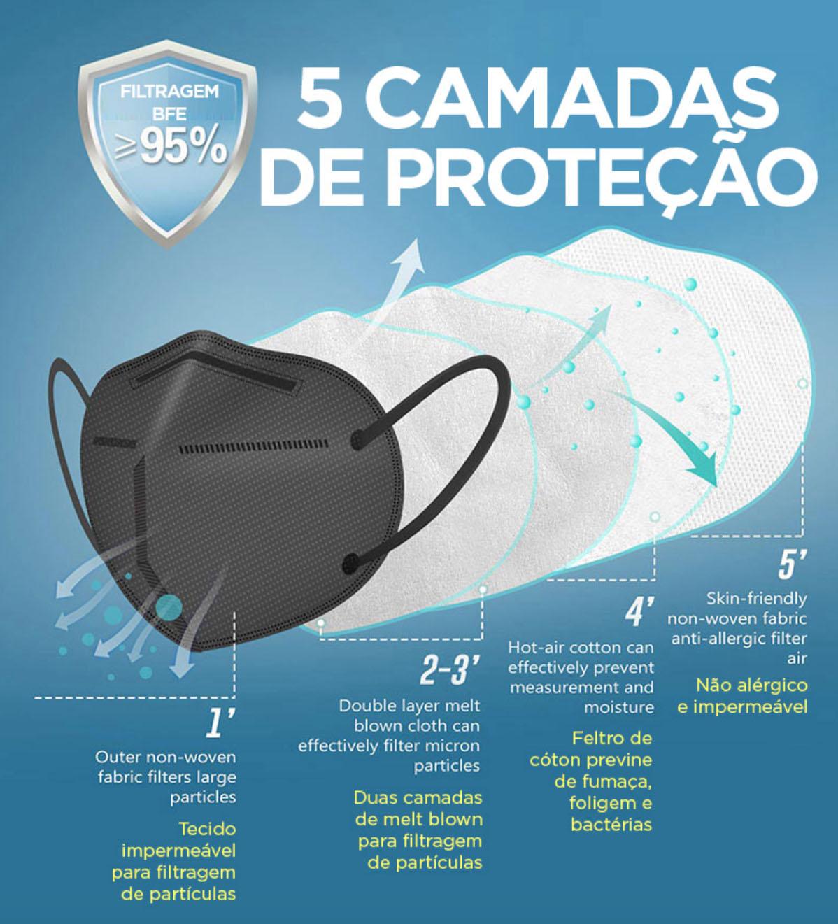 Máscara PFF2 / N95 / KN95 adulto preta - pacote 30 unidades 5 camadas meltblow BFE 98% + feltro de coton + tnt spunbond hospitalar hipoalergenico
