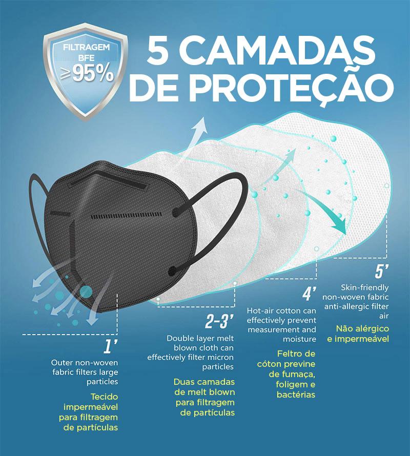 Máscara KN95 / PFF2 / N95 adulto preta - pacote 10 unidades 5 camadas meltblow BFE 98% + feltro de coton + tnt spunbond hospitalar hipoalergenico