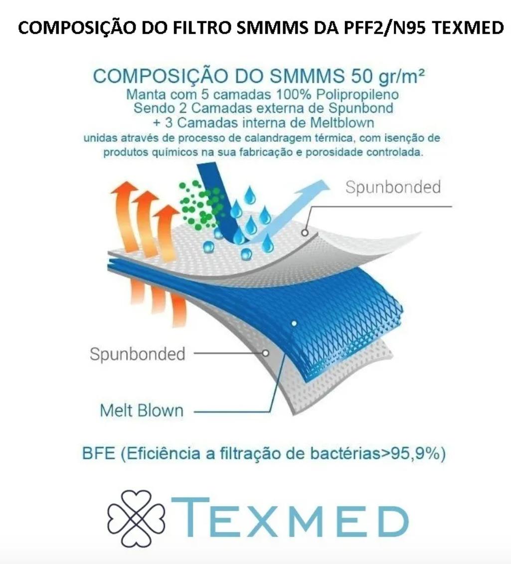 Máscara Respirador PFF2 caixa com 500 unidades - ANVISA 82167630001