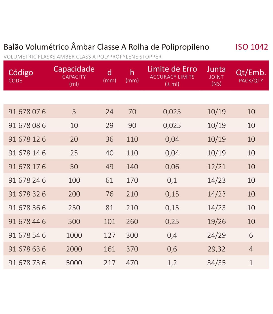 BALÃO VOLUMÉTRICO CLASSE A ROLHA POLI ÂMBAR C/ CERTIFICADO RASTREÁVEL 100 ML - Marca Laborglas - Cód. 91678246-C