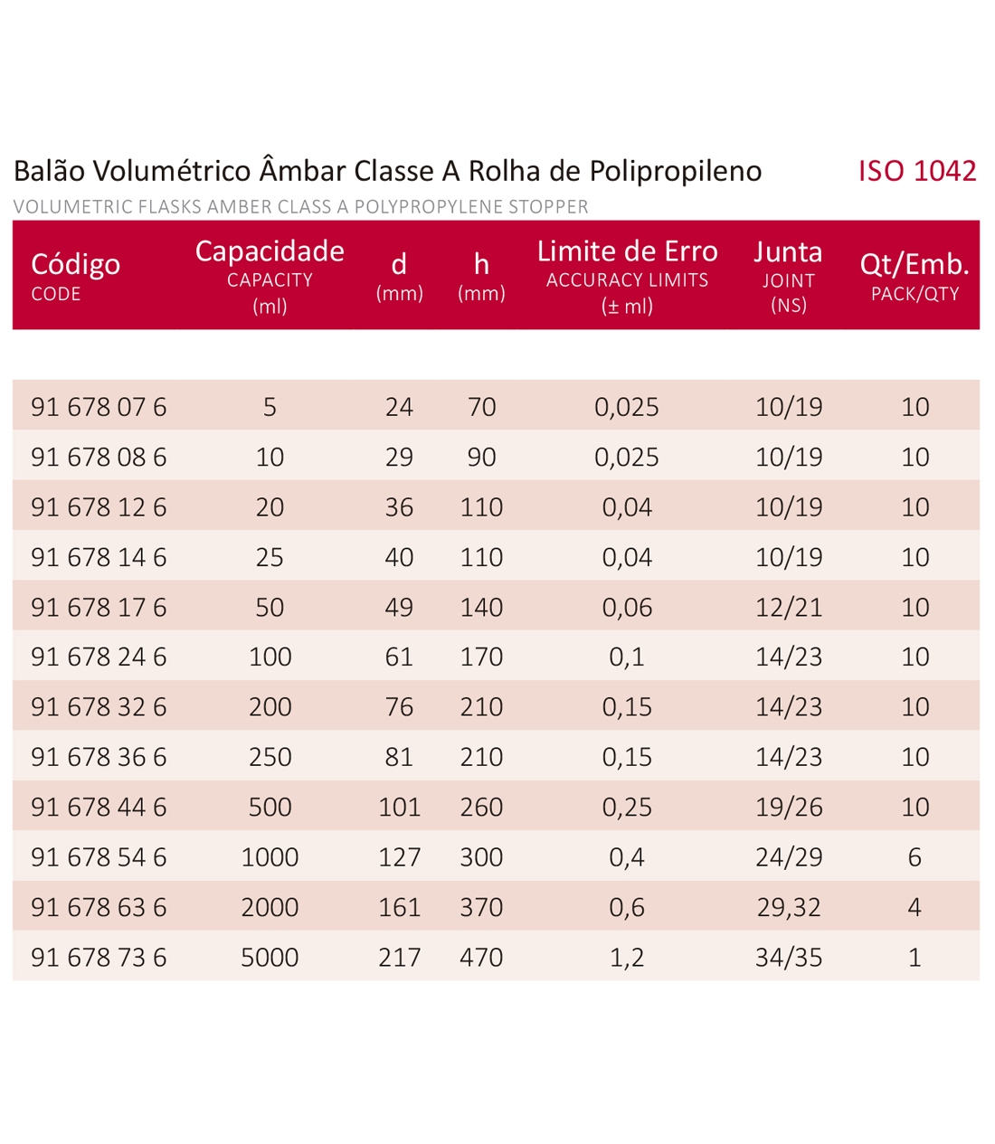 BALÃO VOLUMÉTRICO CLASSE A ROLHA POLI ÂMBAR C/ CERTIFICADO RBC 10 ML - Marca Laborglas - Cód. 91678086-R