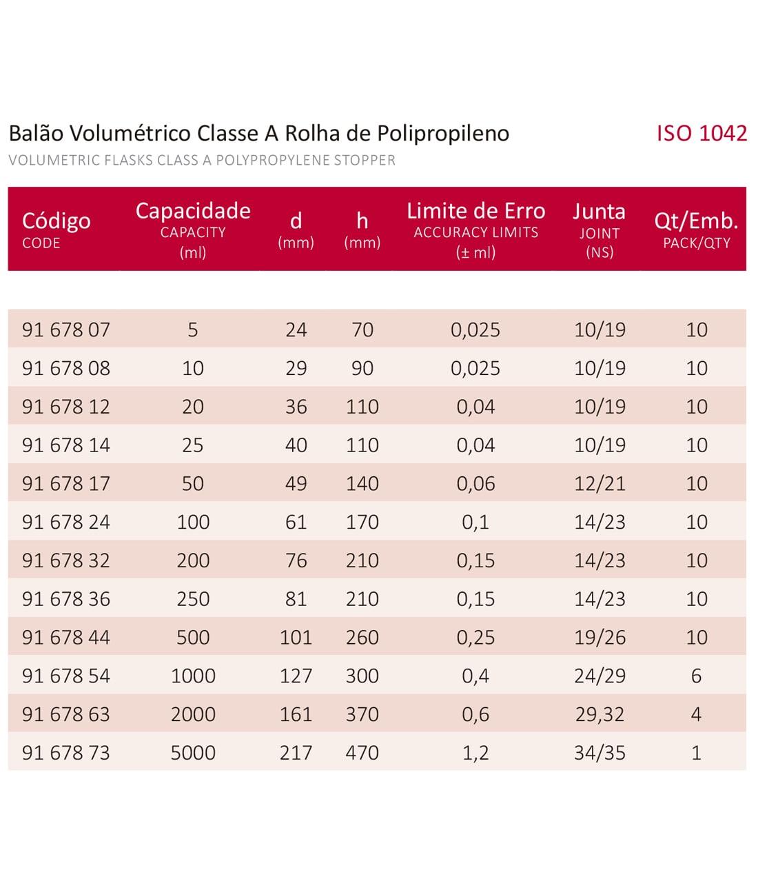 BALÃO VOLUMÉTRICO CLASSE A ROLHA POLI C/ CERTIFICADO RBC 250 ML - Marca Laborglas - Cód. 9167836-R