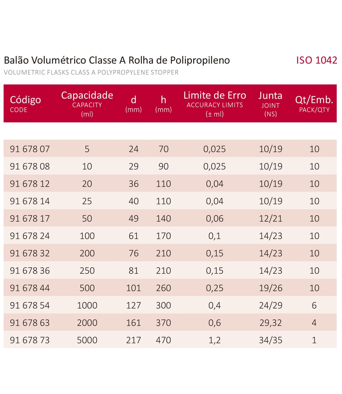 BALÃO VOLUMÉTRICO CLASSE A ROLHA POLI C/ CERTIFICADO RBC 500 ML - Marca Laborglas - Cód. 9167844-R