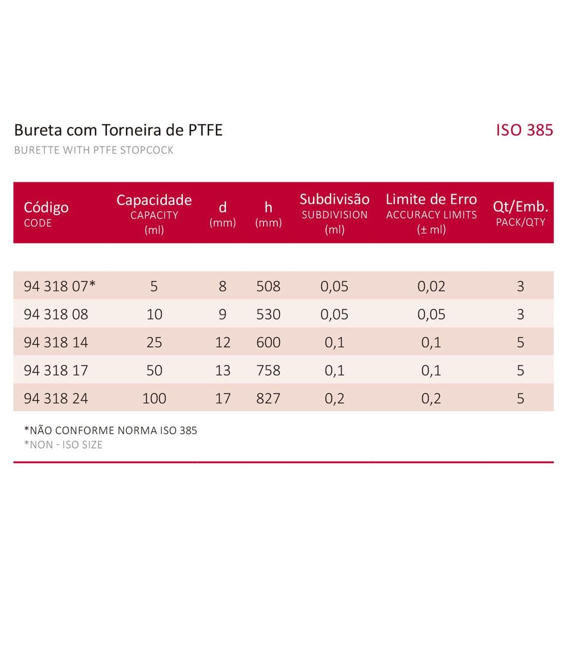BURETA COM TORNEIRA DE PTFE 50 ML - Laborglas - Cód. 9431817