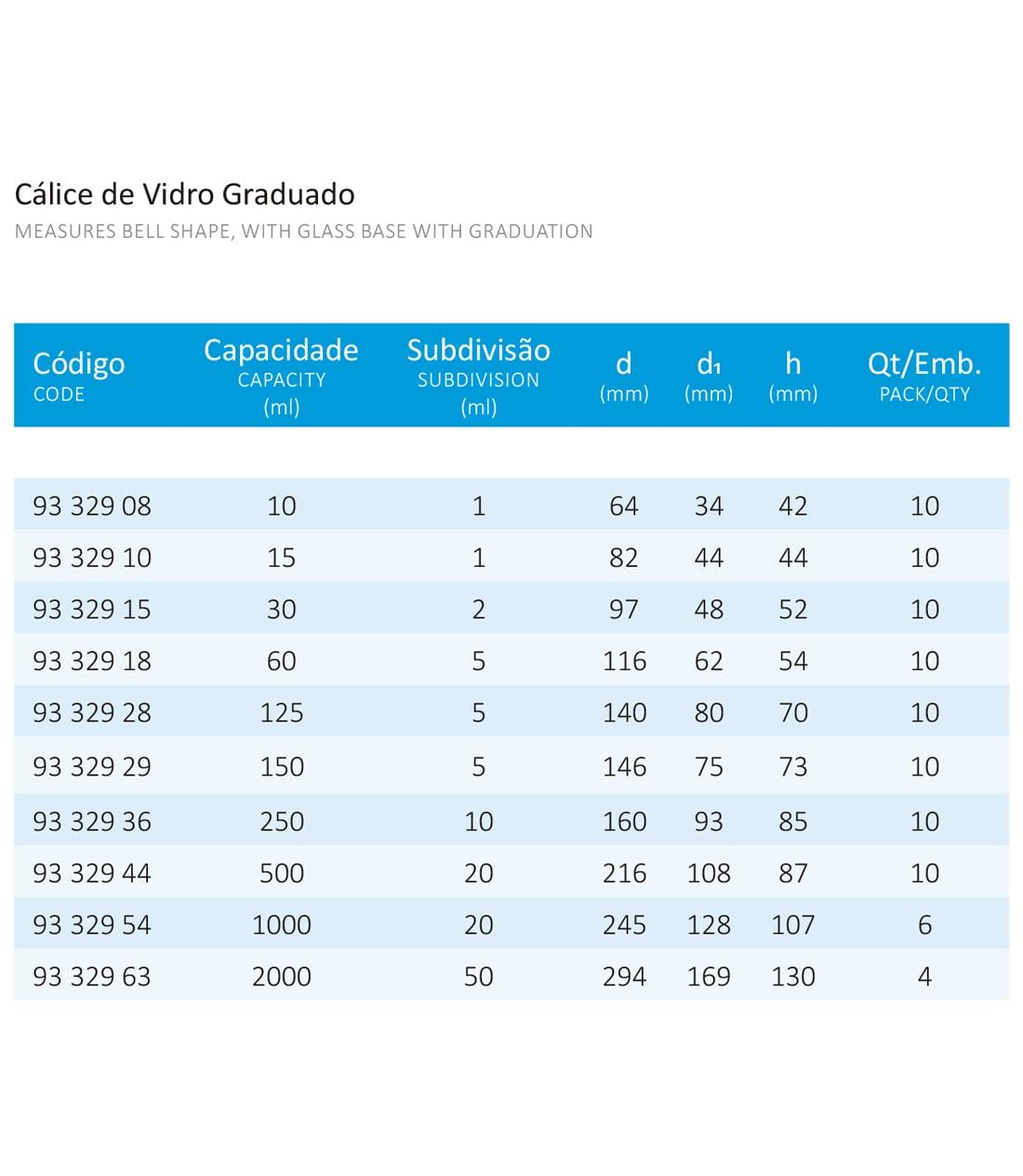 CALICE DE VIDRO GRADUADO 150 ML 5/1 - Laborglas - Cód. 9332929