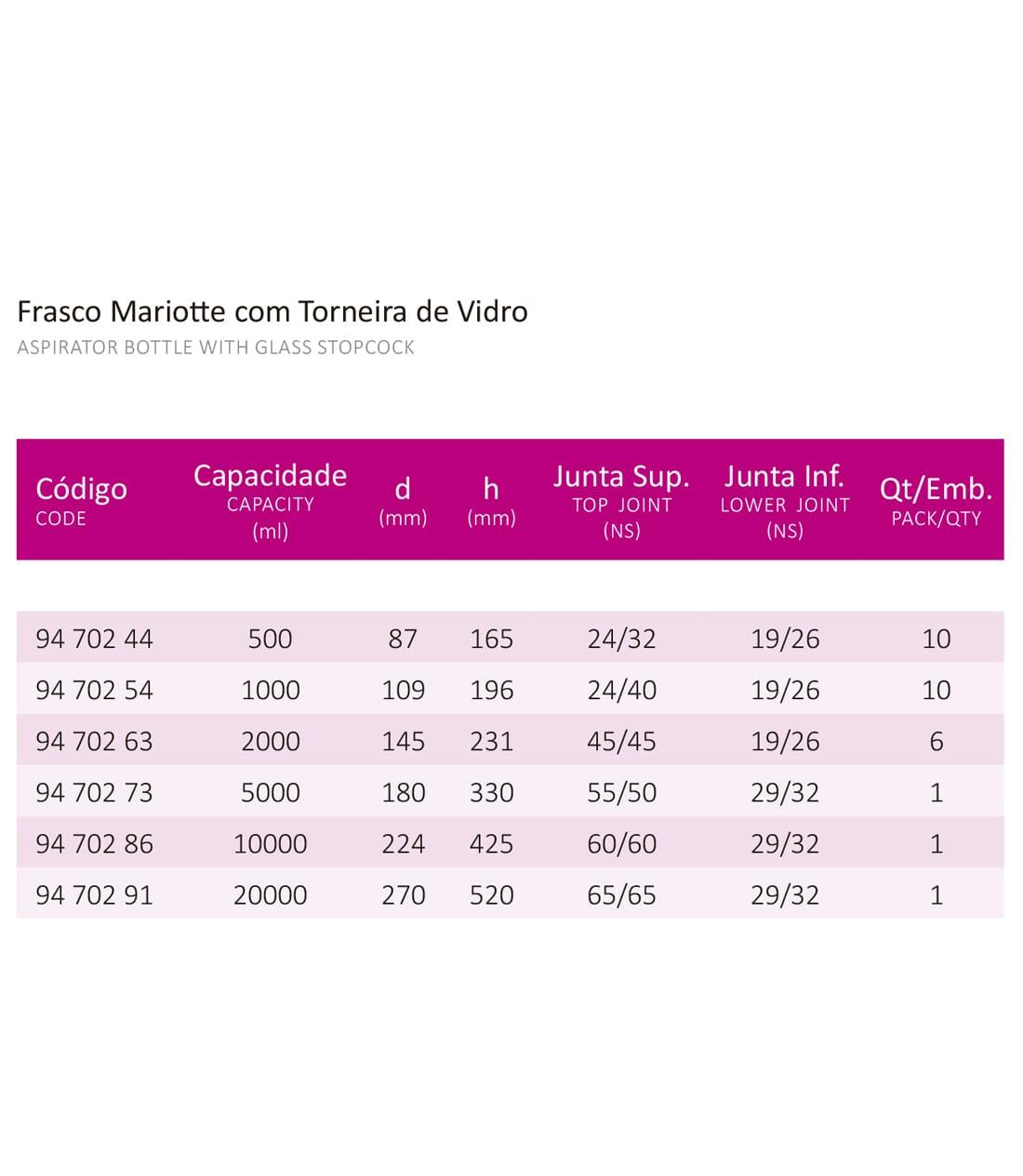 FRASCO MARIOTTE C/ J. E TORN. VIDRO 20000 ML - Laborglas - Cód. 9470291