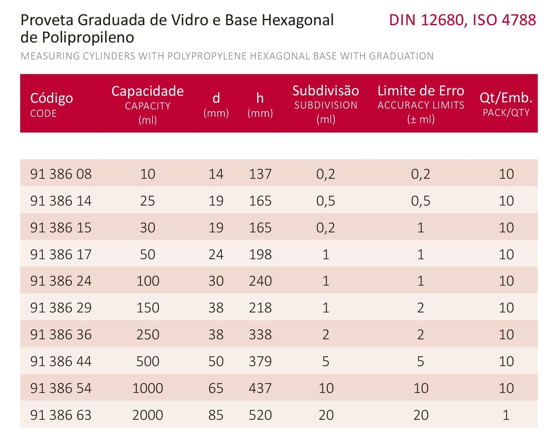 PROVETA GRADUADA BASE HEXAGONAL DE POLIPROPILENO 100 ML CERTIFICADO RBC - Laborglas - Cód. 9138624-R