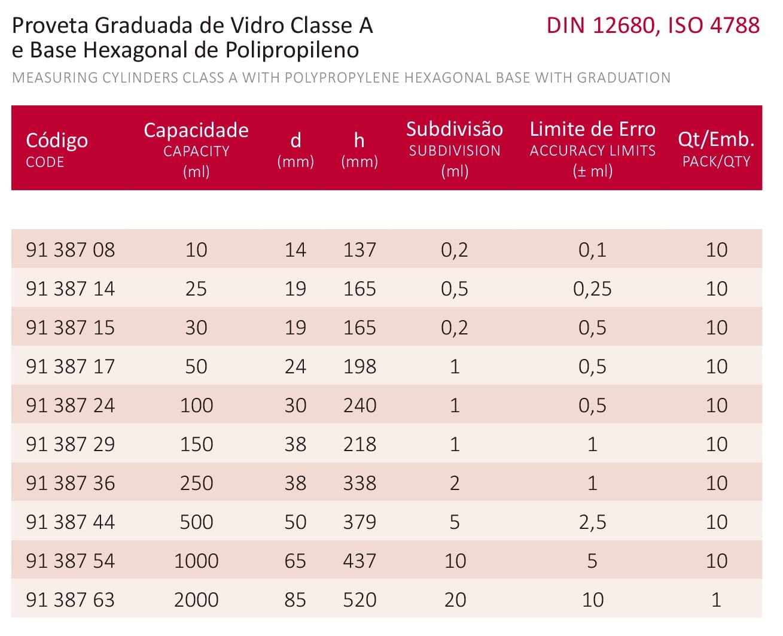 PROVETA GRADUADA BASE HEXAGONAL DE POLIPROPILENO 150 ML CLASSE A CERTIFICADO RASTREÁVEL - Laborglas - Cód. 9138729-C