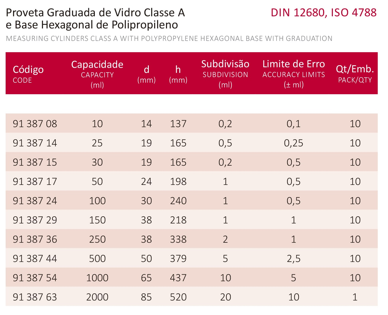 PROVETA GRADUADA BASE HEXAGONAL DE POLIPROPILENO 250 ML CLASSE A CERTIFICADO RBC - Laborglas - Cód. 9138736-R