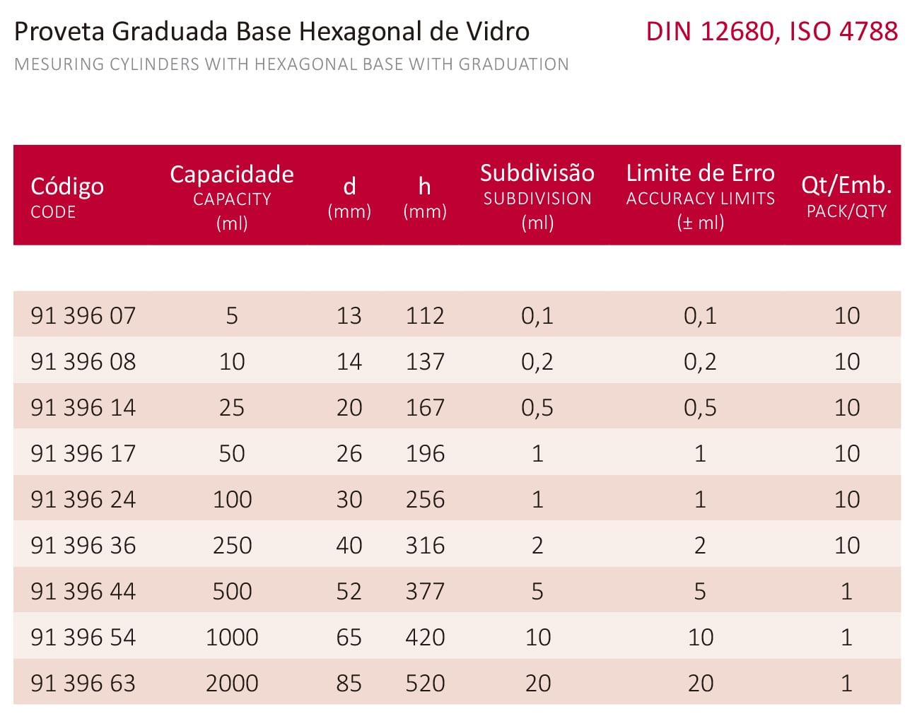 PROVETA GRADUADA BASE HEXAGONAL DE VIDRO 250 ML - Laborglas - Cód. 9139636
