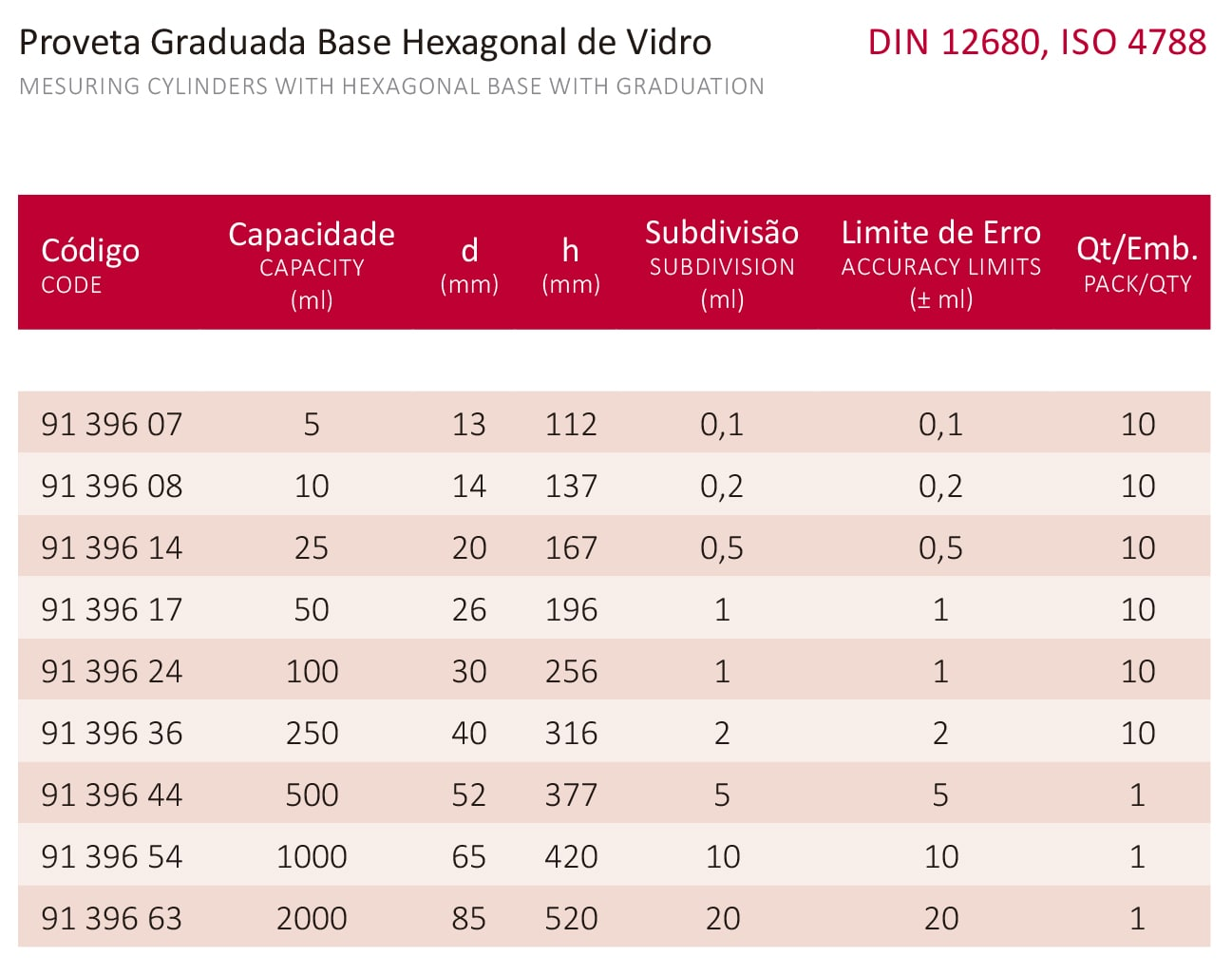 PROVETA GRADUADA BASE HEXAGONAL DE VIDRO 50 ML - Laborglas - Cód. 9139617