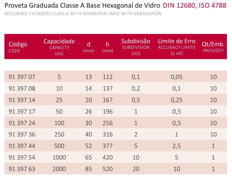 PROVETA GRADUADA BASE HEXAGONAL DE VIDRO CLASSE A - 250 ML - Laborglas - Cód. 9139736
