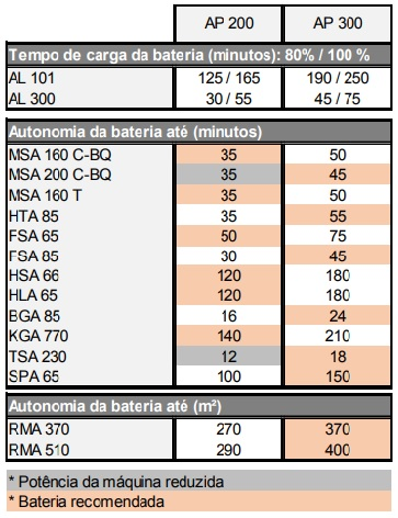 Motosserra MSA160 C-B a bateria com sabre 30cm
