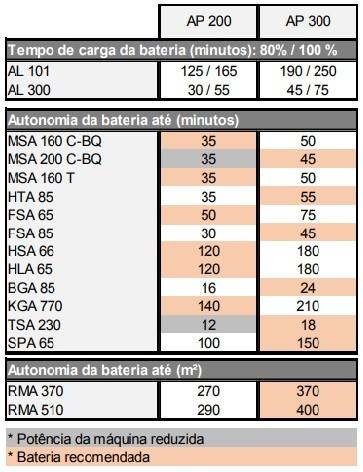 ROCAD.FSA85 A BATERIA STIHL