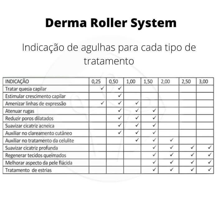 Derma Roller System 540 Agulhas - 2,50 mm (Doutor da Estética)  - Emphática