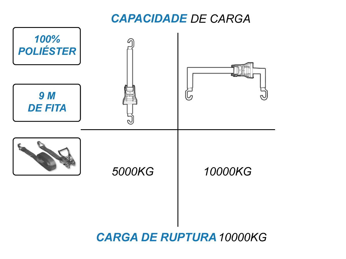 Catraca 10 toneladas + Cinta Amarraçao 9 metros J