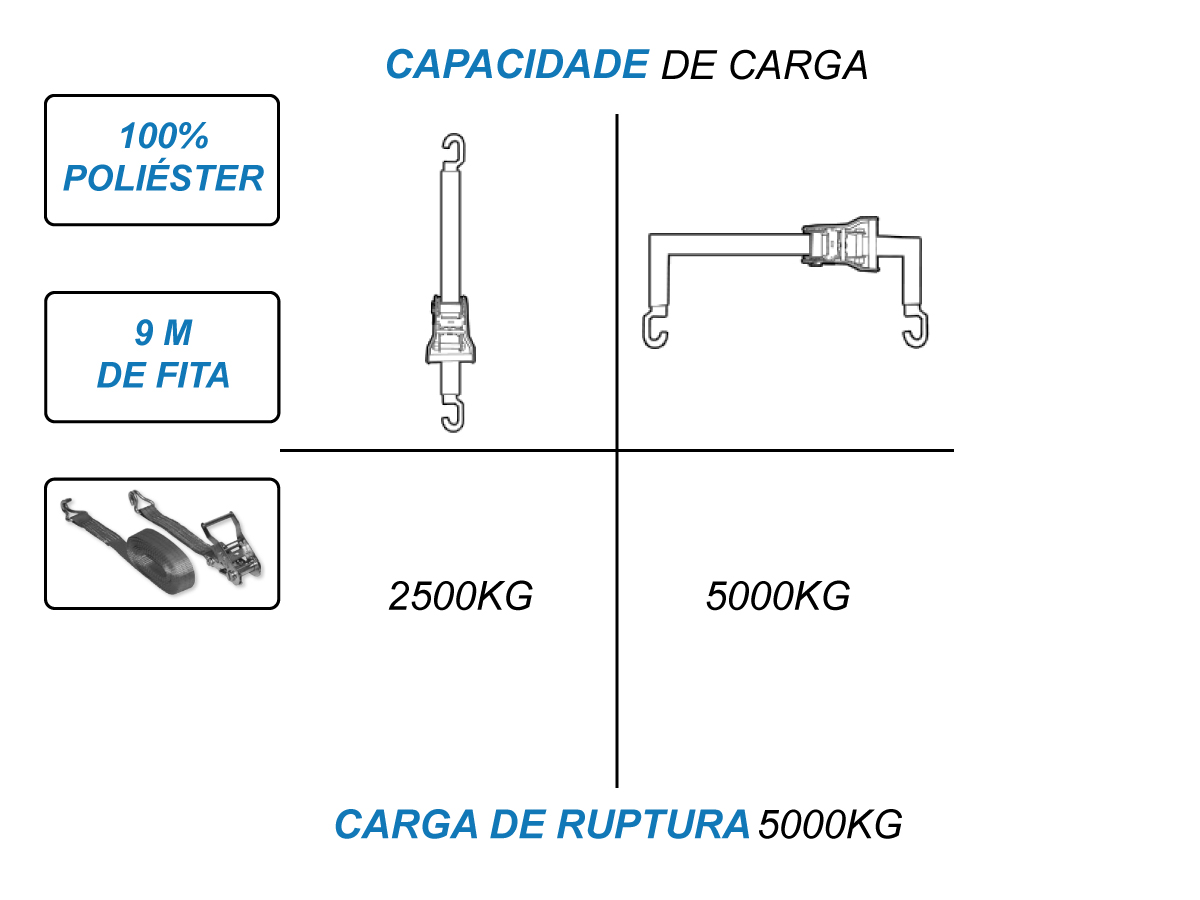 Kit 15 Catraca 5 toneladas + 15 Cinta Amarraçao 9 metros J
