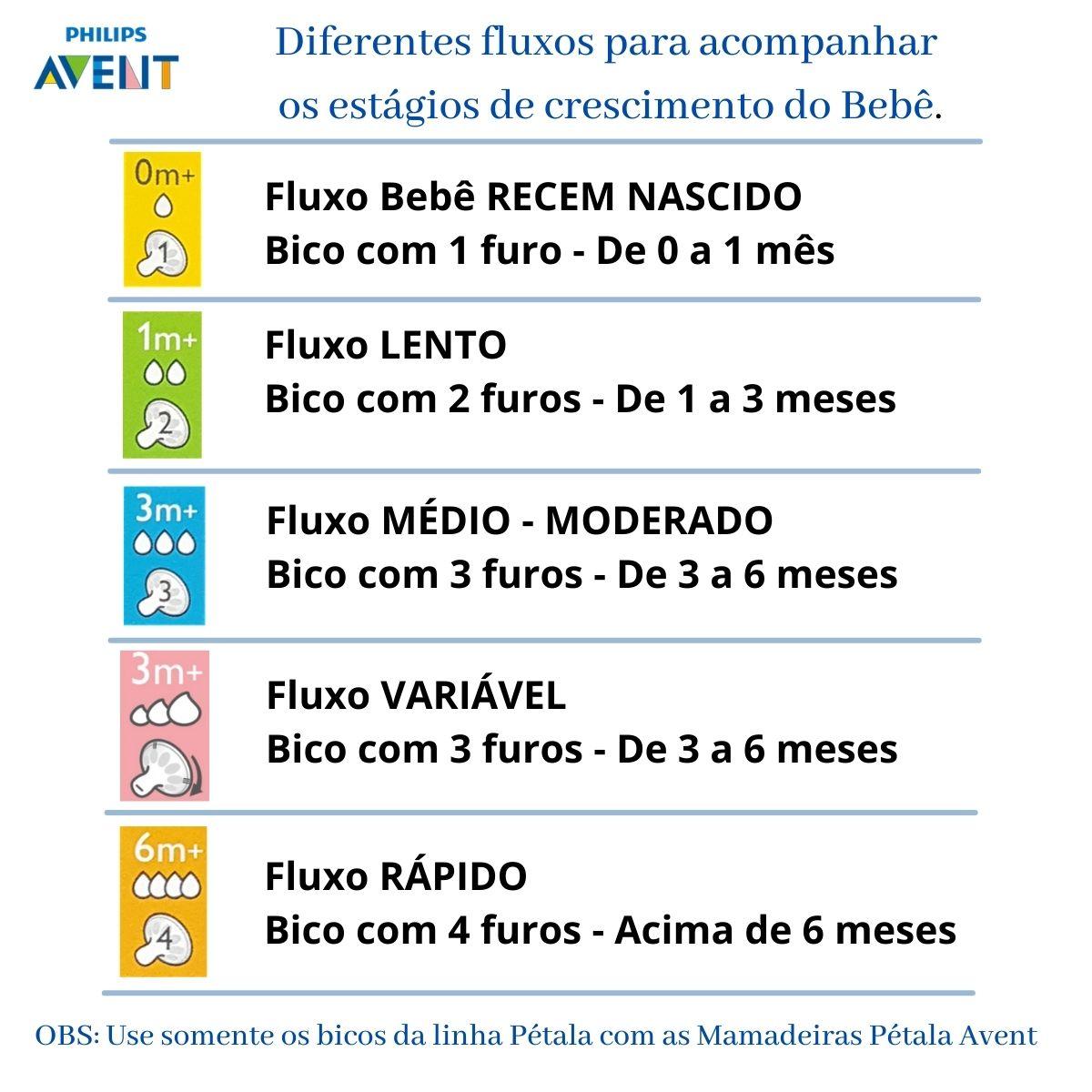 Bico Pétala N.4 6m+ Fluxo Rápido Mamadeira Avent- 2 Un