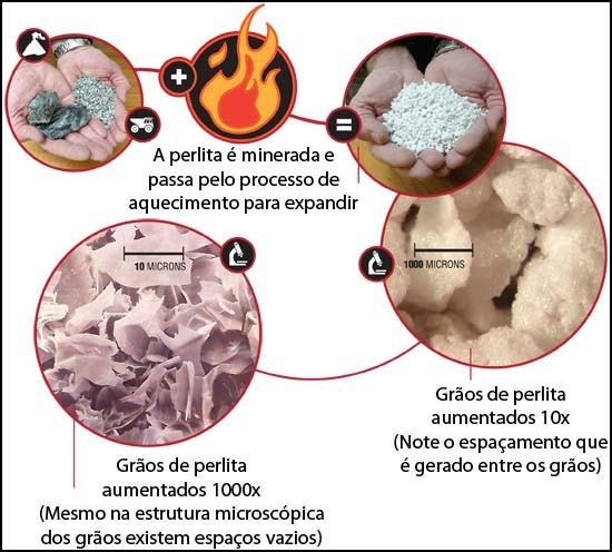 Perlita Mineral Inerte para Agricultura 500G
