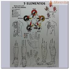 Mapa 5 Elementos - A4