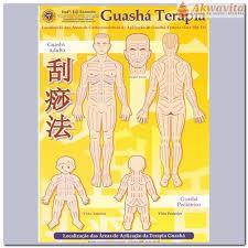 Mapa Guashá Terapia - A4