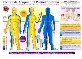 Mapa Técnica da Acupuntura Pulso-Tornozelo - A4