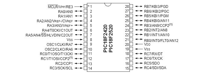 MICROCONTROLADOR PIC18F2420-I/SO