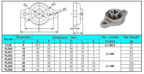 Kit 2 X Mancal Kfl004 20mm Com Rolamento Cnc 3d - Full