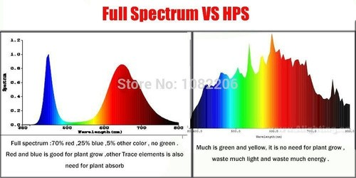 Power Led 3w Full Espectrum Aquario Plantado / Hidroponia