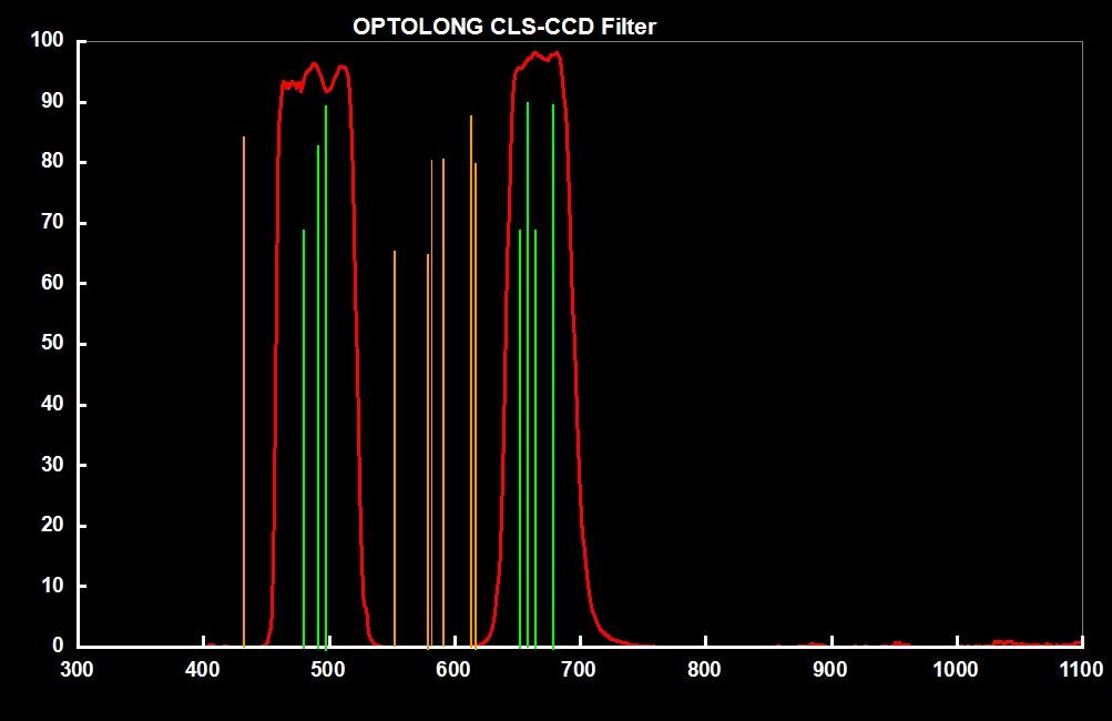 Filtro CLS-CCD (Clip) para Canon EOS APS-C - OPTOLONG