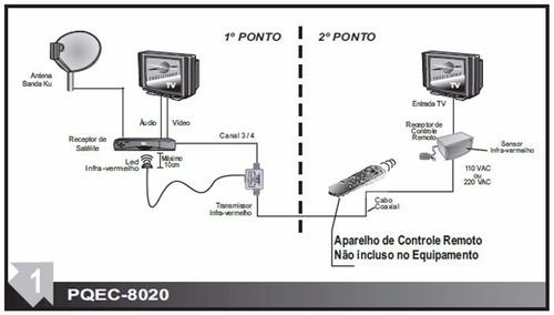 Extensor Controle Remoto PQEC-8020 1 Ponto Proeletronic Kit c/ 2 peças