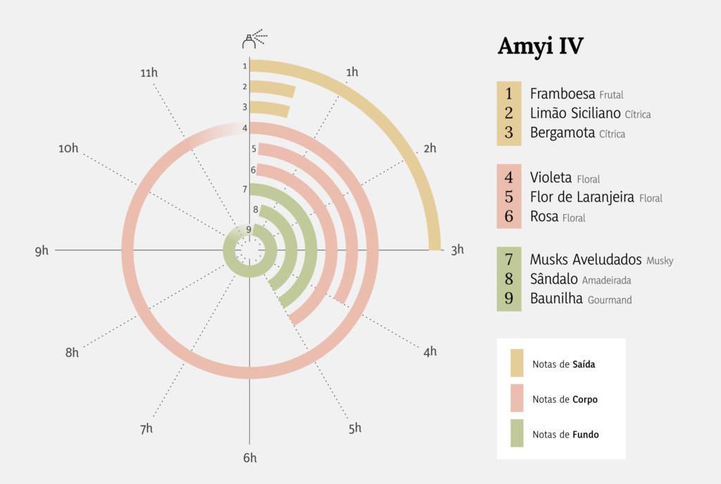 Amyi IV Eau de Parfum