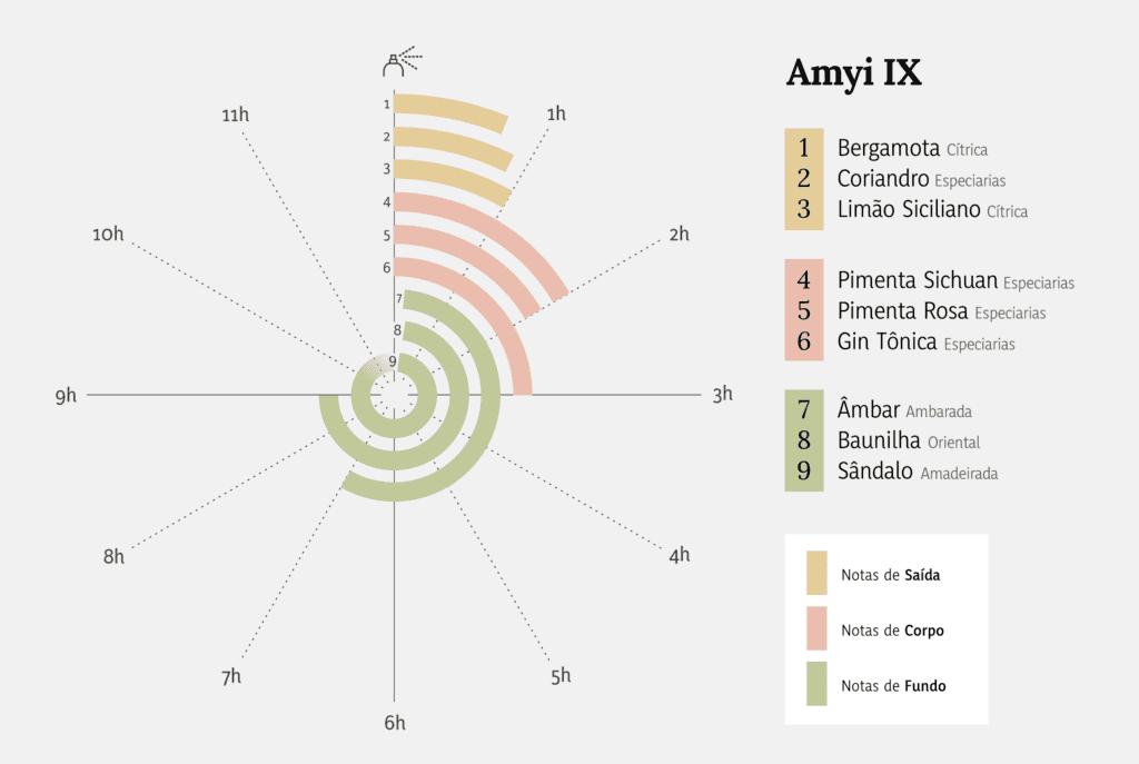Amyi IX Eau de Parfum
