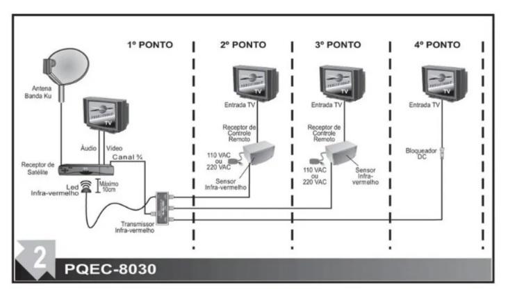EXTENSOR P/ CONTROLE REMOTO PROELETRONIC PQEC 8020 G2