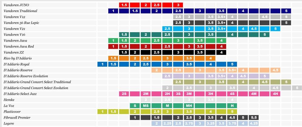 Palheta Vandoren V21 Clarinete 2,5 - Valor Unitário