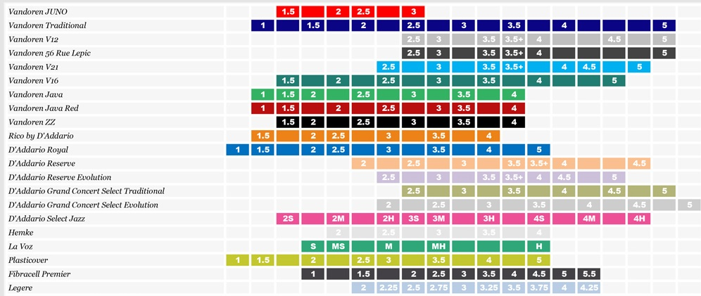 Palheta Vandoren V21 Clarinete 3,5+ - Valor Unitário
