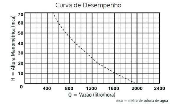 Bomba Submersa Vibratória Anauger 800 5G 380Watts 127V