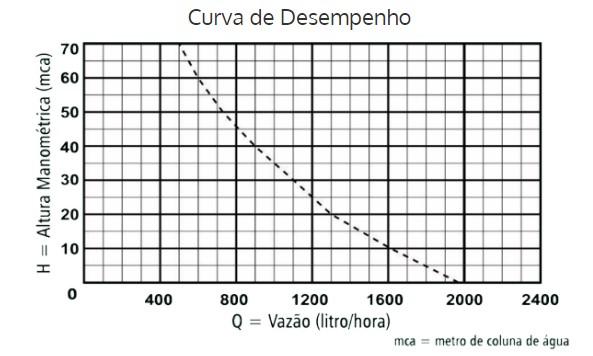 Bomba Submersa Vibratória Anauger 800 5G 380Watts 220V