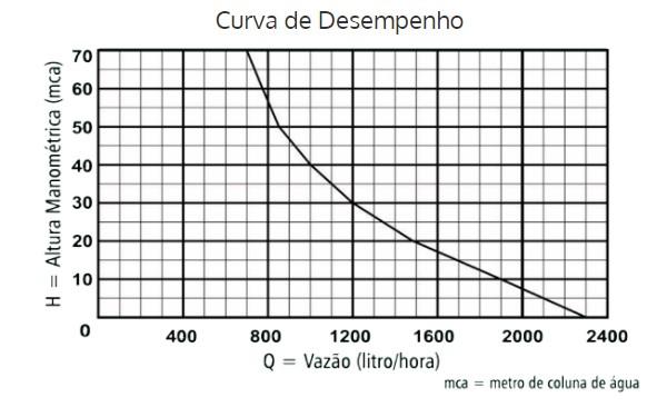 Bomba Submersa Vibratória para poço Anauger 900 5G 450Watts 220V